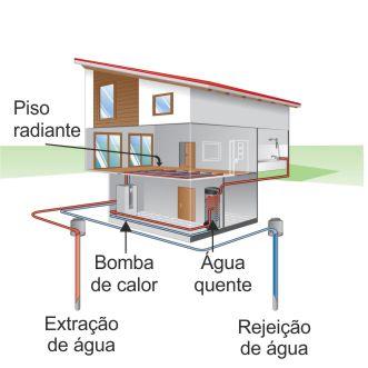 Sistema de  geotermia freática com bomba de calor alfa-innotec gudenergy