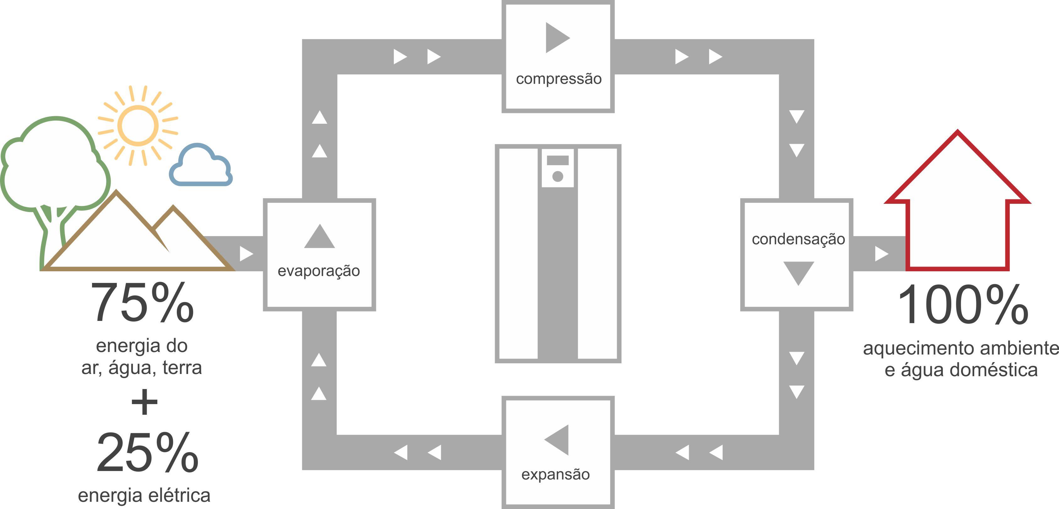principio de funcionamento da bomba de calor