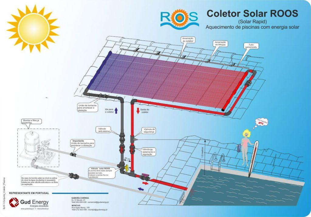 slr-1-conjunto_coletor_piscina-1024x717