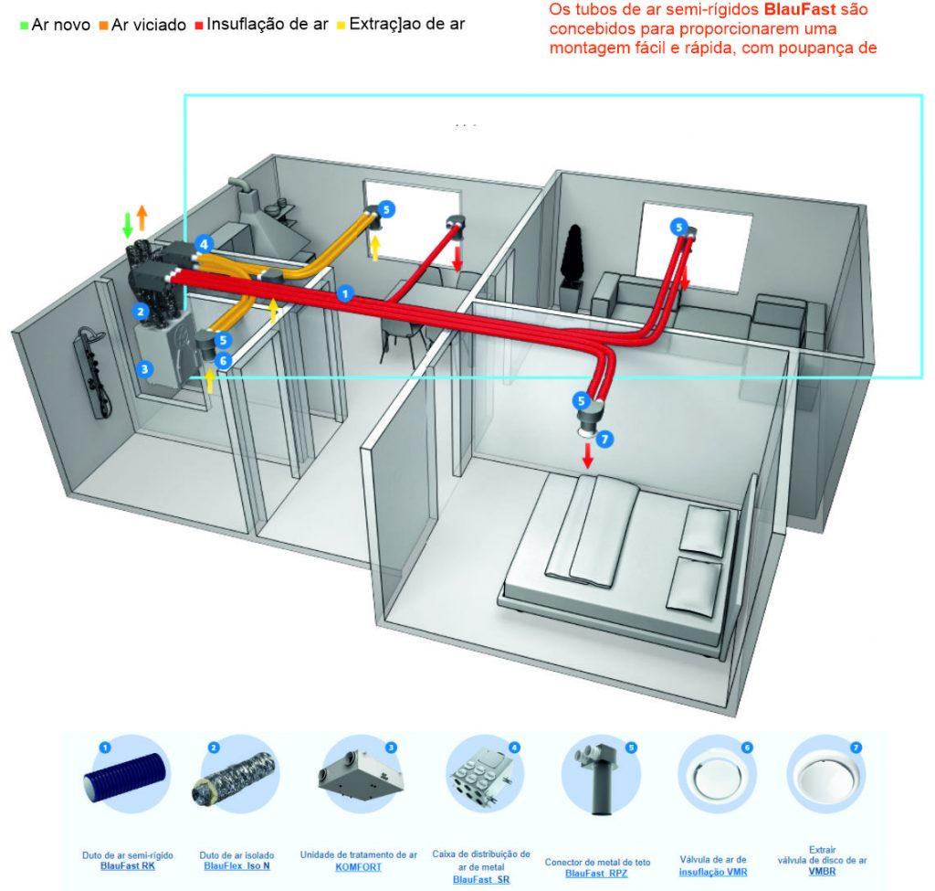 Ventilação residencial comercial 2020. VMC